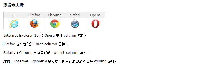 CSS3中的columns属性的用法