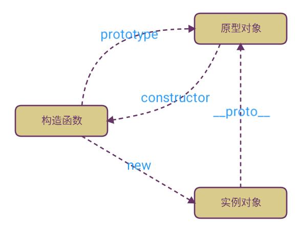 Javascript 原型链之原型对象、实例和构造函数三者之间的关系